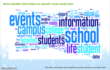 An image from the 2014 Chegg, Zinch, and Uversity on social media and admissions showing what student search for on social media.
