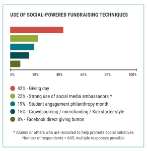 The figure shows the use of various types of social-media-powered fundraising by #highered in 2014.