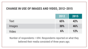 The figure shows the change in the amount of text and images used in social media posts from 2012 to 2015.