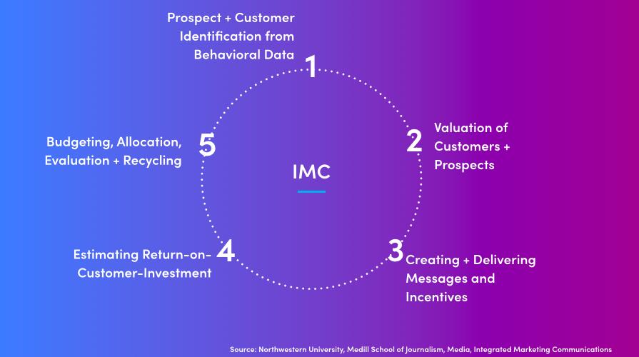 five steps of imc process