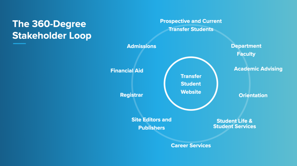 An image of the 360 degrees of stakeholders with the transfer student website in the center