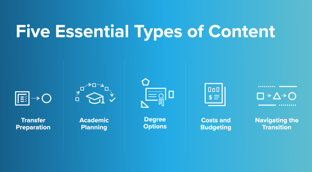 five essential types of content: transfer preparation, academic planning, degree options, costs and budgeting, and navigating the transition