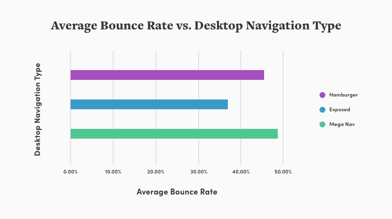 chart that shows mega navigation styles get the highest average bounce rate