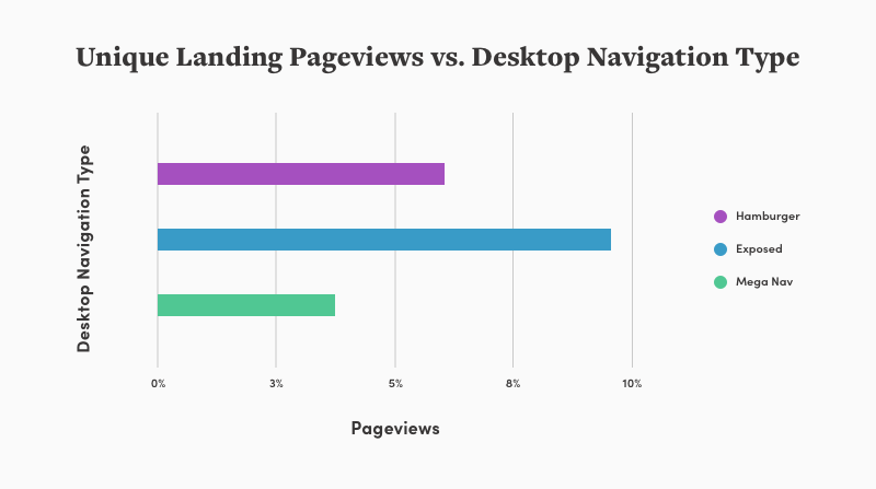 chart that shows exposed navigation gets the most unique pageviews