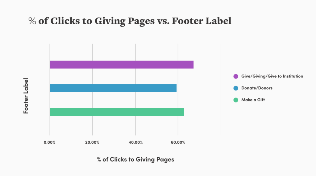 bar chart illustrating clicks to giving pages vs footer labels