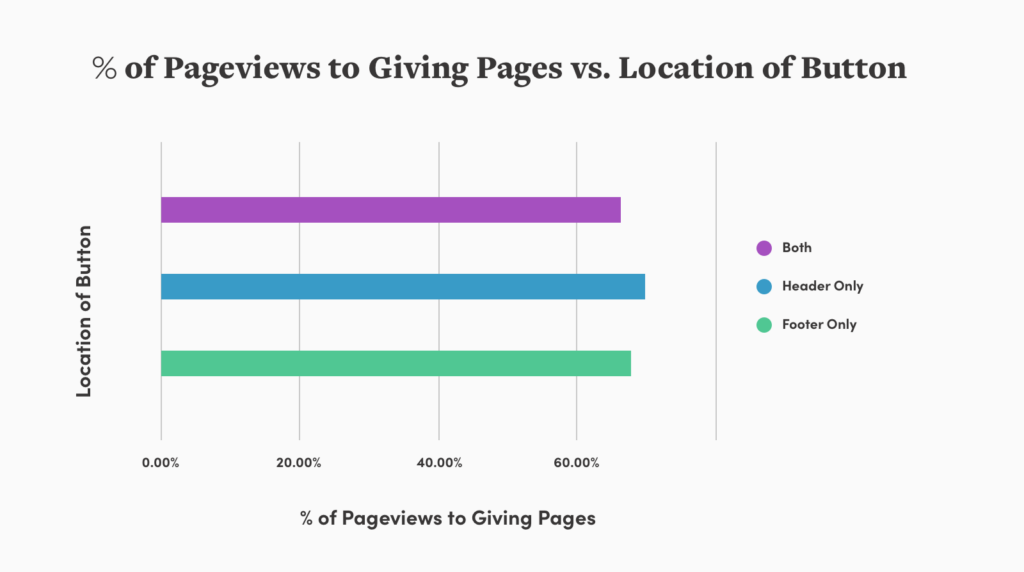 bar chart illustrating pageviews to giving pages button location
